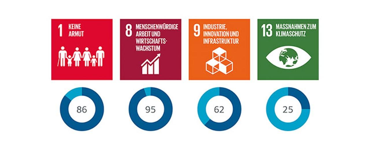SDG DEG-Beitrag Portfolio 2018