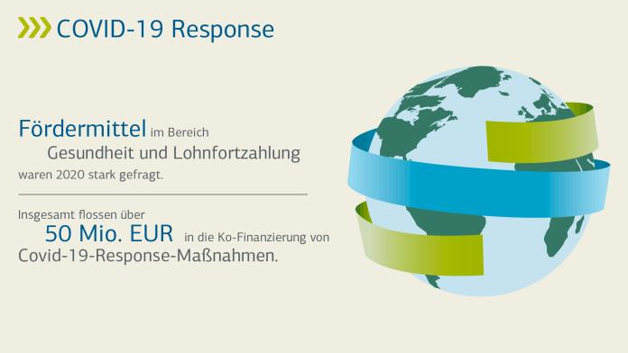 Grafik über die Corona-Unterstützung der KfW für Enwicklungs- und Schwellenländer, Stand 09.11.2020: Gesamtprogramm bis zu 5 Mrd. EUR, vertraglich zugesagt 1.544 Mio. EUR, davon ausgezahlt 691 Mio. EUR.